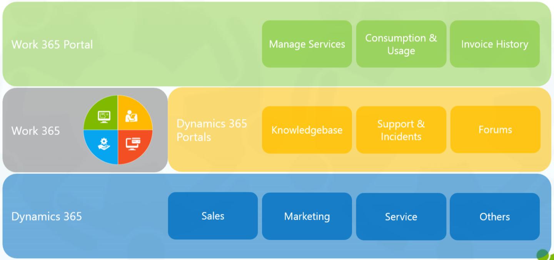 Work-365-Self-Service-Portal
