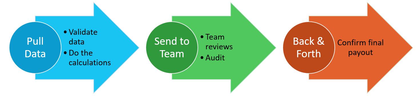 Sales Incentive Management