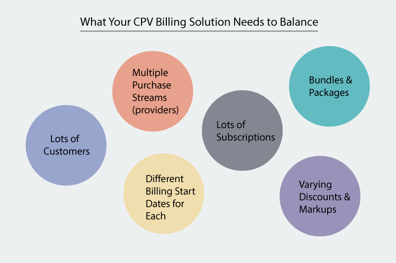 CPV-Billing-Solution