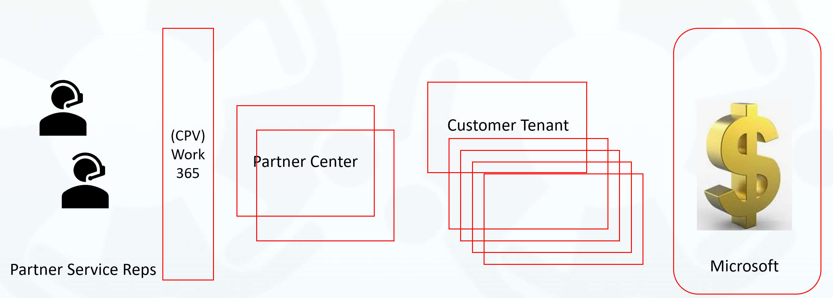 partner center security changes for direct partner