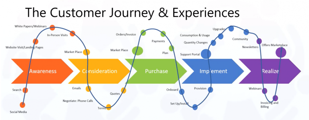 customer journey & experience