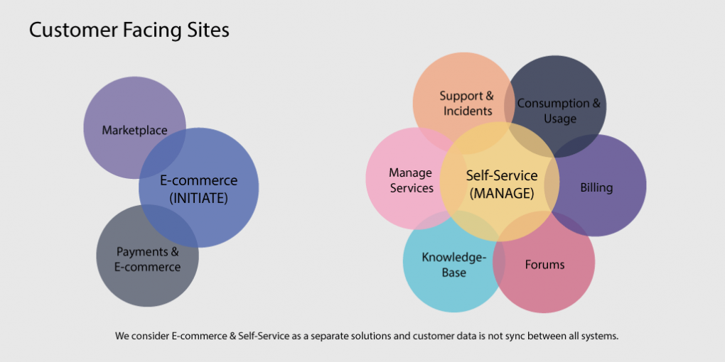 ecommerce-and-self-service-for-csps