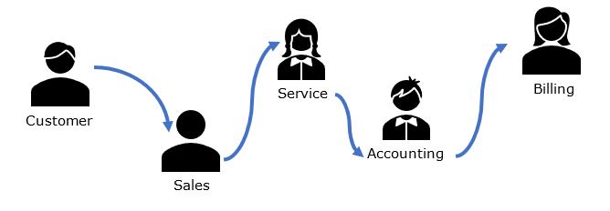 Complex workflow